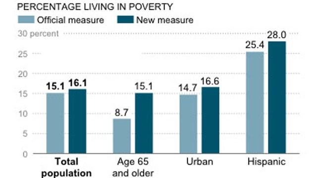 PHOTO: A U.S. Census Bureau graphic shows that about 28 percent of Latinos were categorized as poor in 2011 under a new measure.