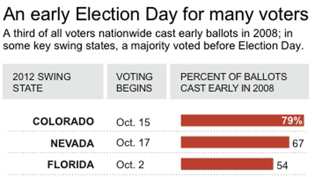 PHOTO:Graphic shows early voting dates and 2008 voting percentages for key swing states.