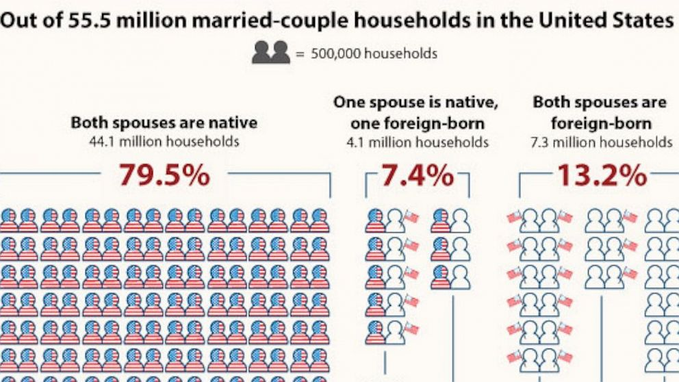 PHOTO: Detail of United States Census Bureau infographic.