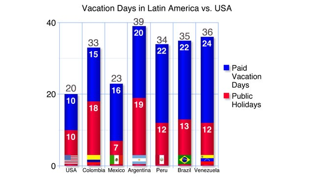 PHOTO: Country with most paid vacation days