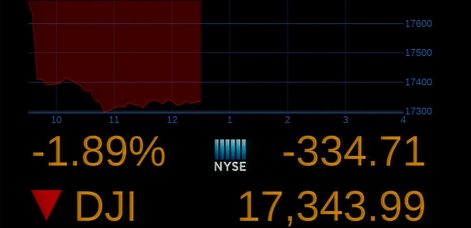 VIDEO: Dow Plunges Nearly 350 points