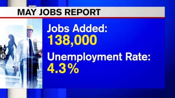 U.S. employers pulled back on hiring in May by adding only 138,000 jobs, though the gains were enough to help nudge the unemployment rate down to a 16 year-low.