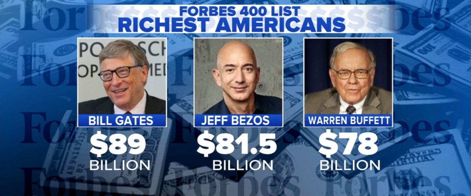 President Donald Trump is not as wealthy as he was last year, according to Forbes magazine, which dropped him 92 spots on its annual list of the 400 wealthiest people in America.