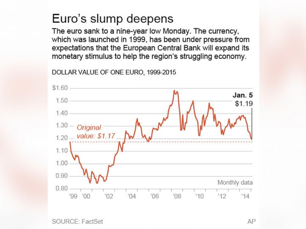 Is the dollar stronger then the euro?