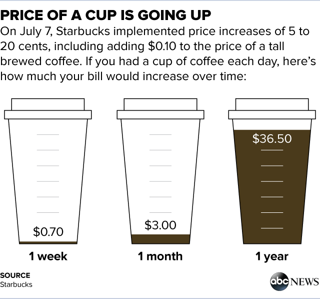 How Much More Starbucks Customers Will Pay Each Year With Today's Price Hike | ABC News