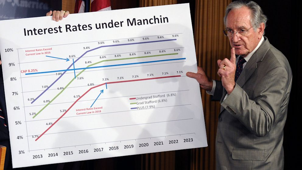 PHOTO: Tom Harkin discuss student loan interest rates