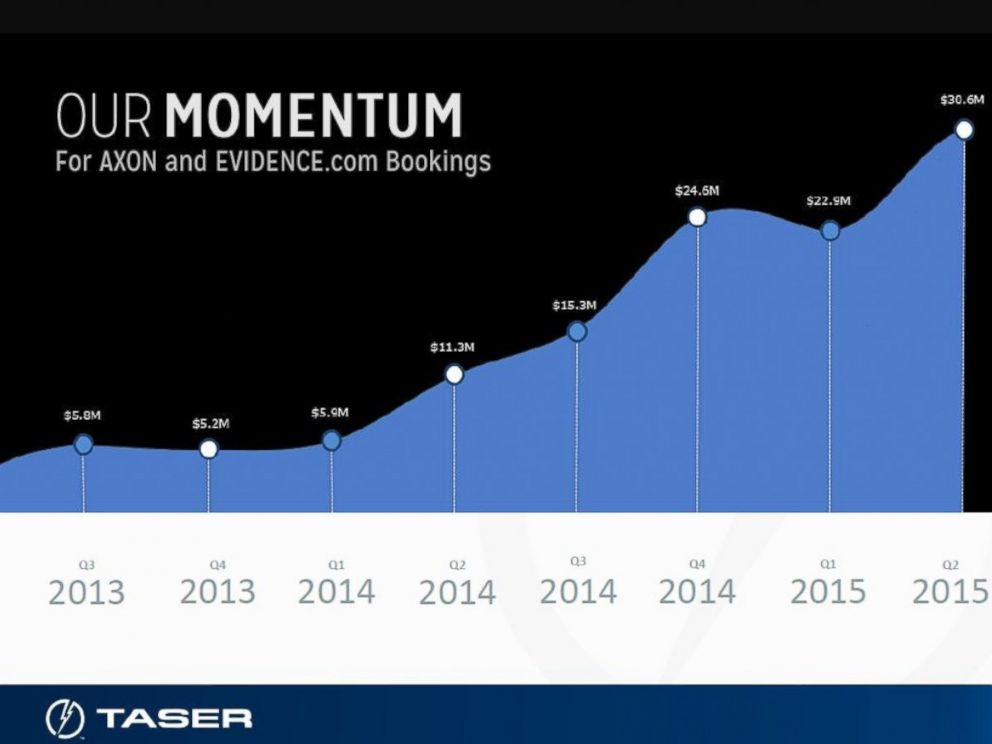 PHOTO: Taser sold 154 percent more Axon body cameras in the last 12 months compared to the previous 12-month period.
