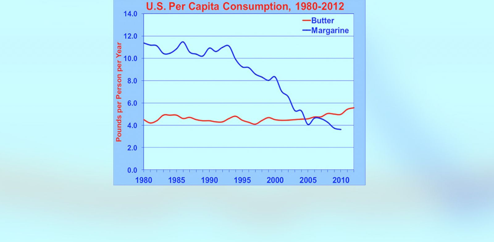 PHOTO: Butter consumption is now at a 40-year high, up 25% in the past decade.