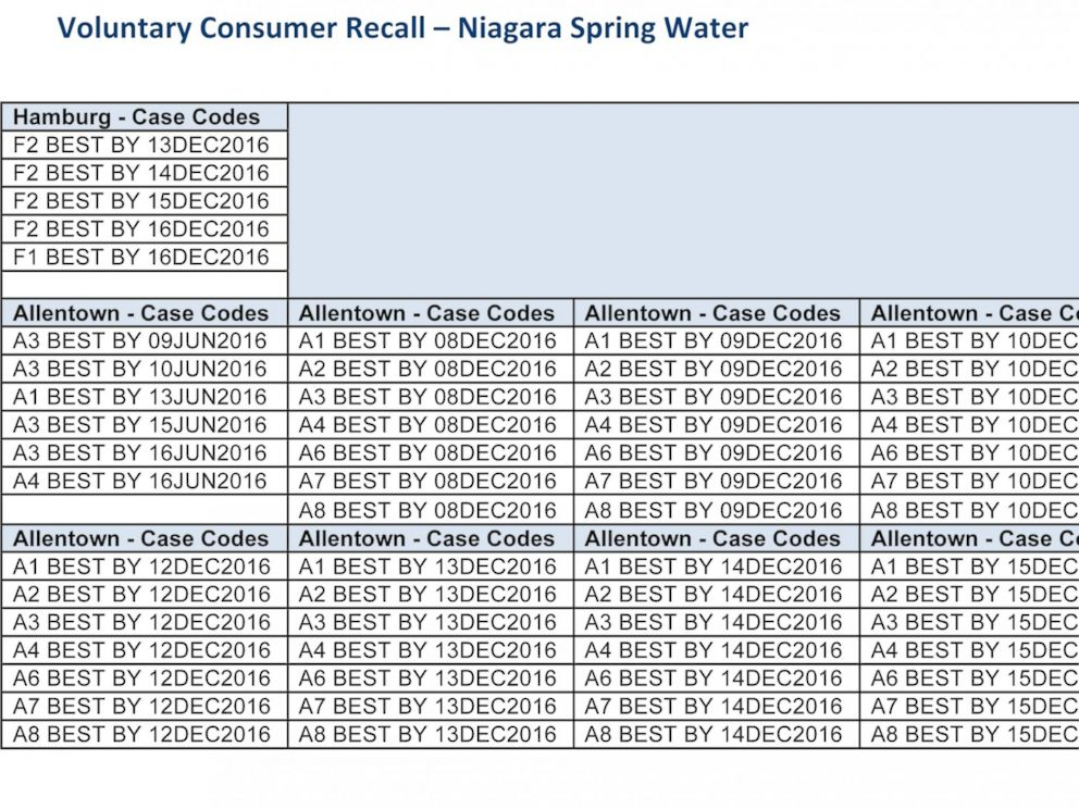 PHOTO: Niagara Spring Water voluntary recall best by dates summary.