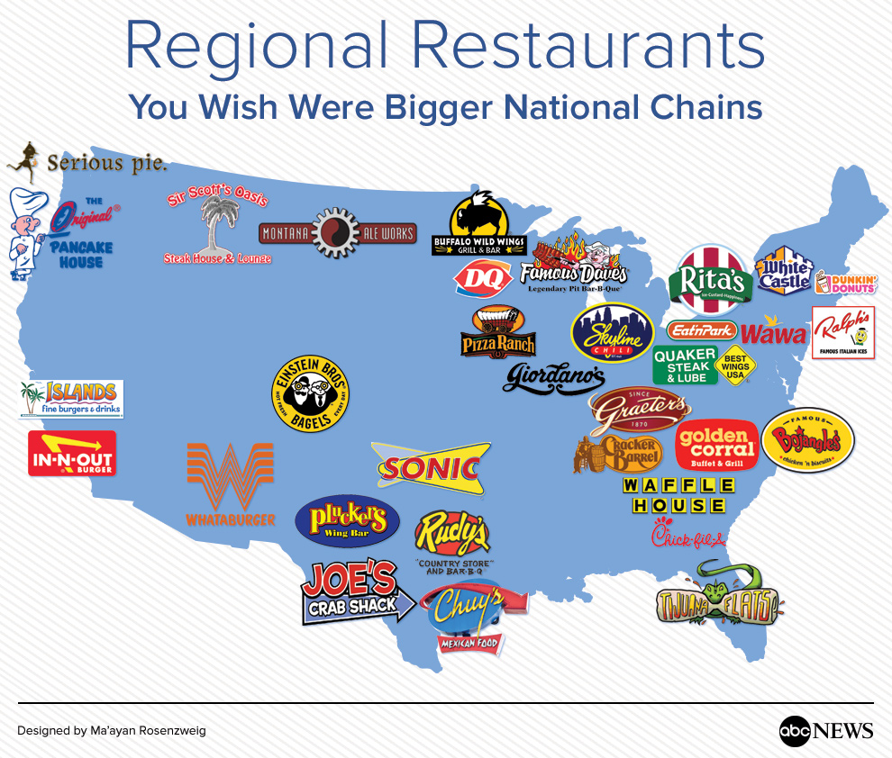 Southern Restaurant Food Chain