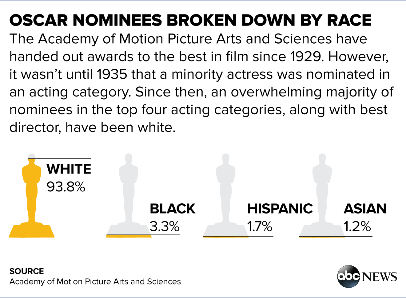 lack of diversity The lack of diversity in this year's oscar nominations produced a much-needed  dialogue about racial and gender inclusion in the film industry,.