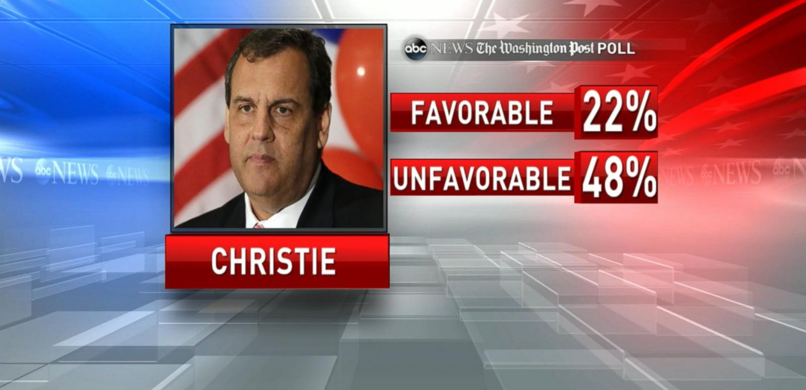 VIDEO: NJ Governor Chris Christie Prepares 2016 Campaign Announcement