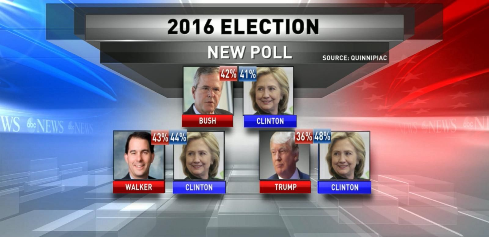 VIDEO: New Poll Shows Trump Remains on Top of GOP Field
