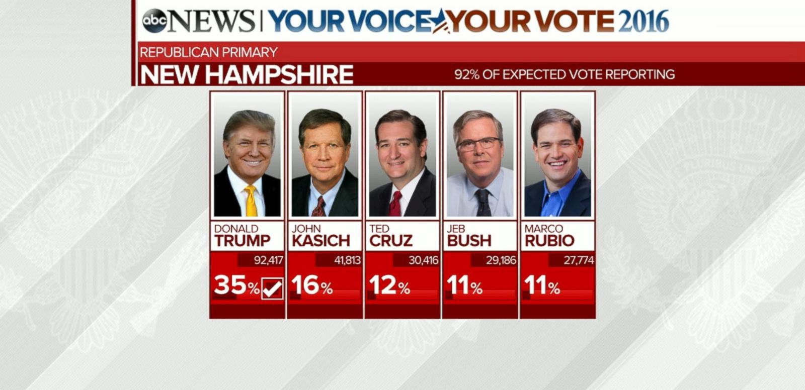 VIDEO: Analysis of the 2016 New Hampshire Presidential Primary Results