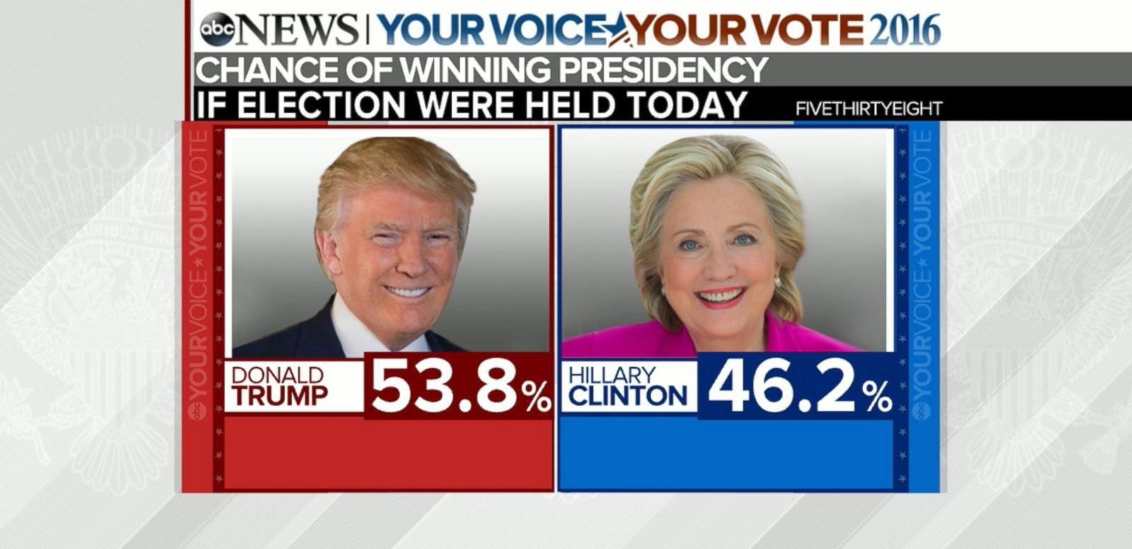 VIDEO: Polls Show Post-Convention Bounce for Donald Trump