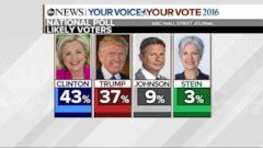 VIDEO: New Poll Shows Clinton Leading Trump by 6 Points