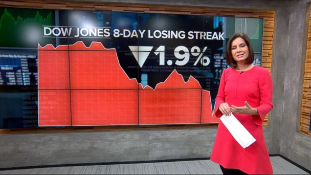 VIDEO: Stocks on losing streak after GOP health care defeat