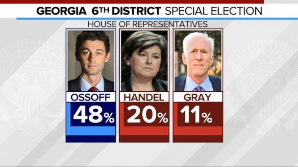 VIDEO: Democrat Ossoff falls short of avoiding runoff in Georgia race