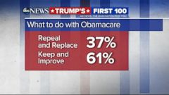 VIDEO: Most Americans support keeping Obamacare, new poll finds