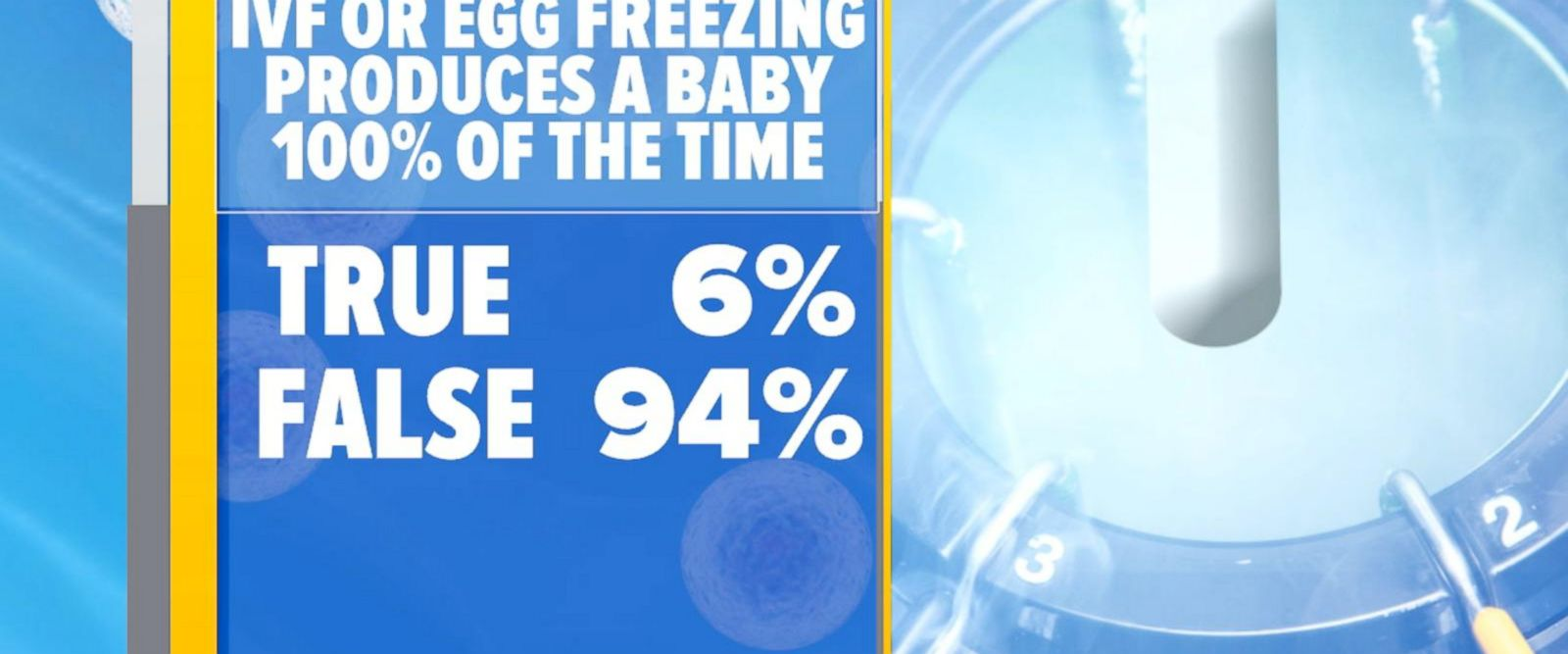 VIDEO: Women should receive more counseling before deciding to freeze their eggs: Study