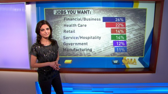 VIDEO: Tweets show highest demand for jobs in California, Texas, Georgia and New York.