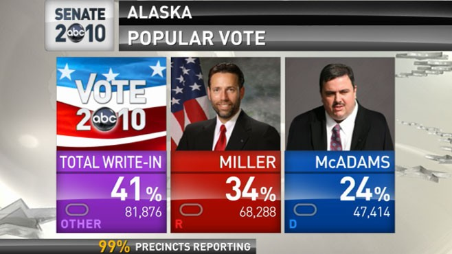VIDEO: Colorado, Alaska and Washington candidates are neck-and-neck.