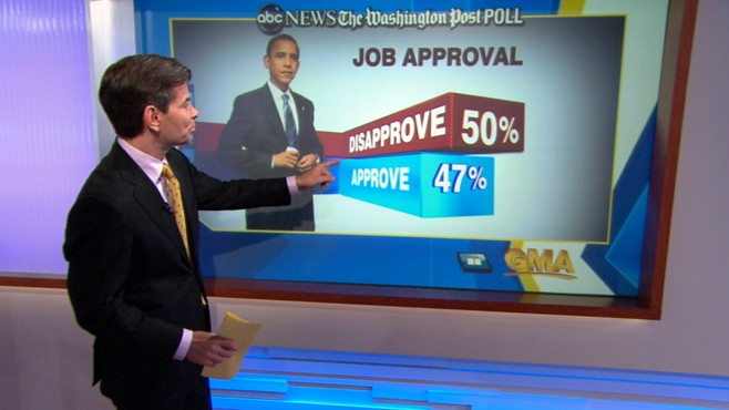 VIDEO: New poll shows president's lowest approval rating with economy as top issue.