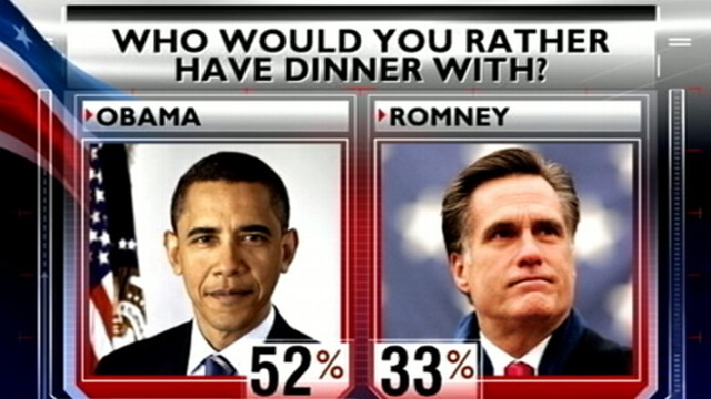 VIDEO: The president leads Mitt Romney among registered voters in an ABC News/Washington post poll.
