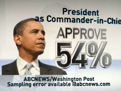 VIDEO: An ABC News/Washington Post poll shows Obamas approval rating is at 50 percent.