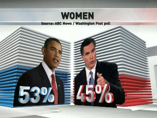 Watch: Who Will Women Vote For?