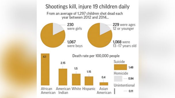 PHOTO: Study: Shootings kill or injure 19 U.S. children each day.