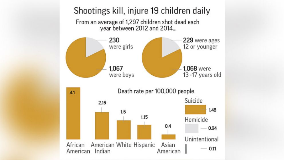 Shootings kill or injure at least 19 US children each day