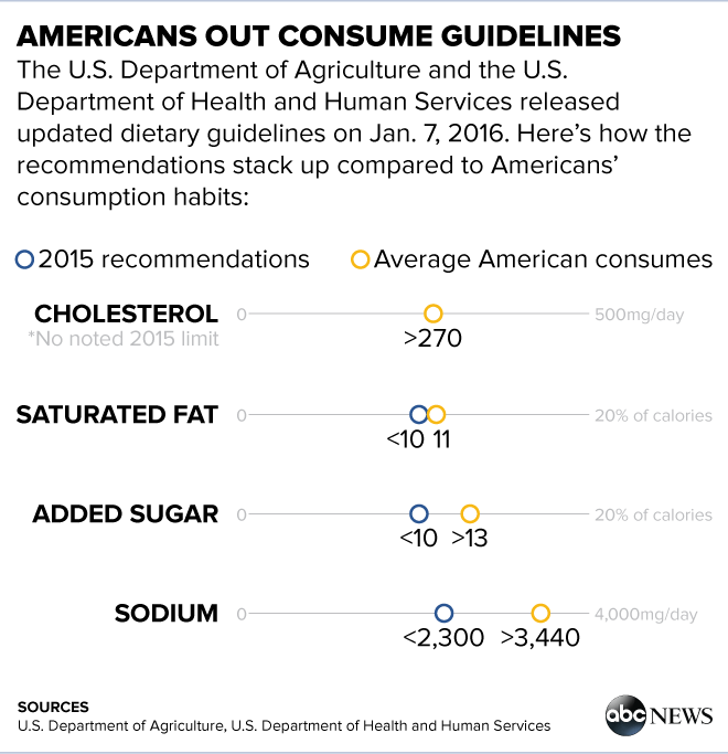 """... honey or agave nectar, all of these things represent a source of added  sugar,"""" Cimperman said. """"It's not that you can never have these things but  all of ..."""