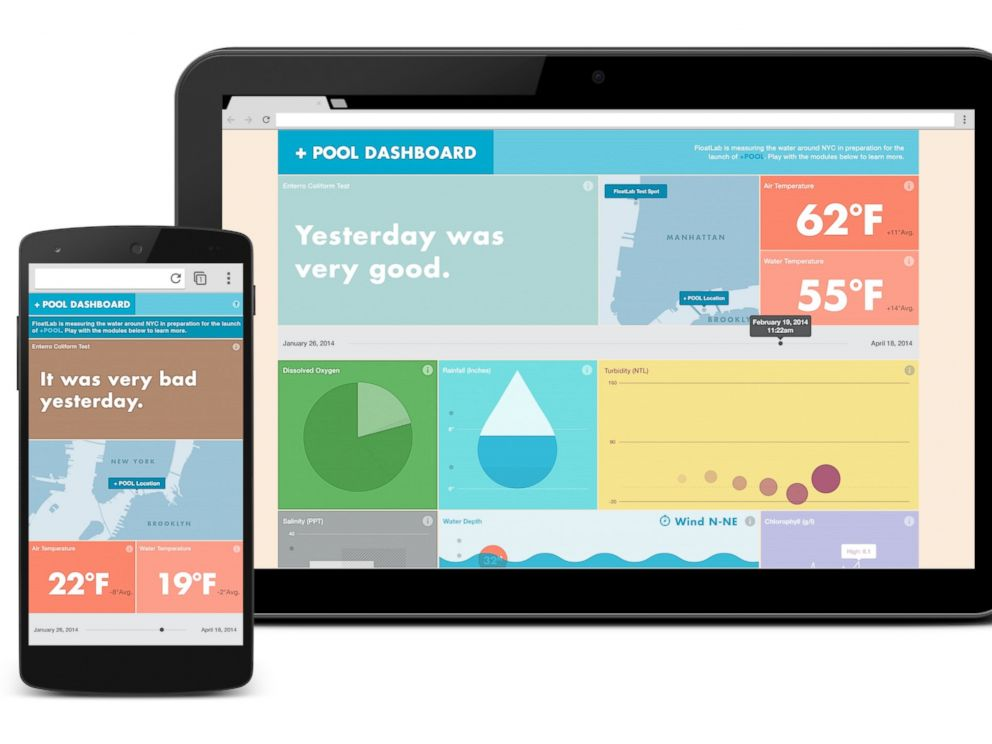 PHOTO: Google has partnered with Plus POOL to provide real time water quality readings.