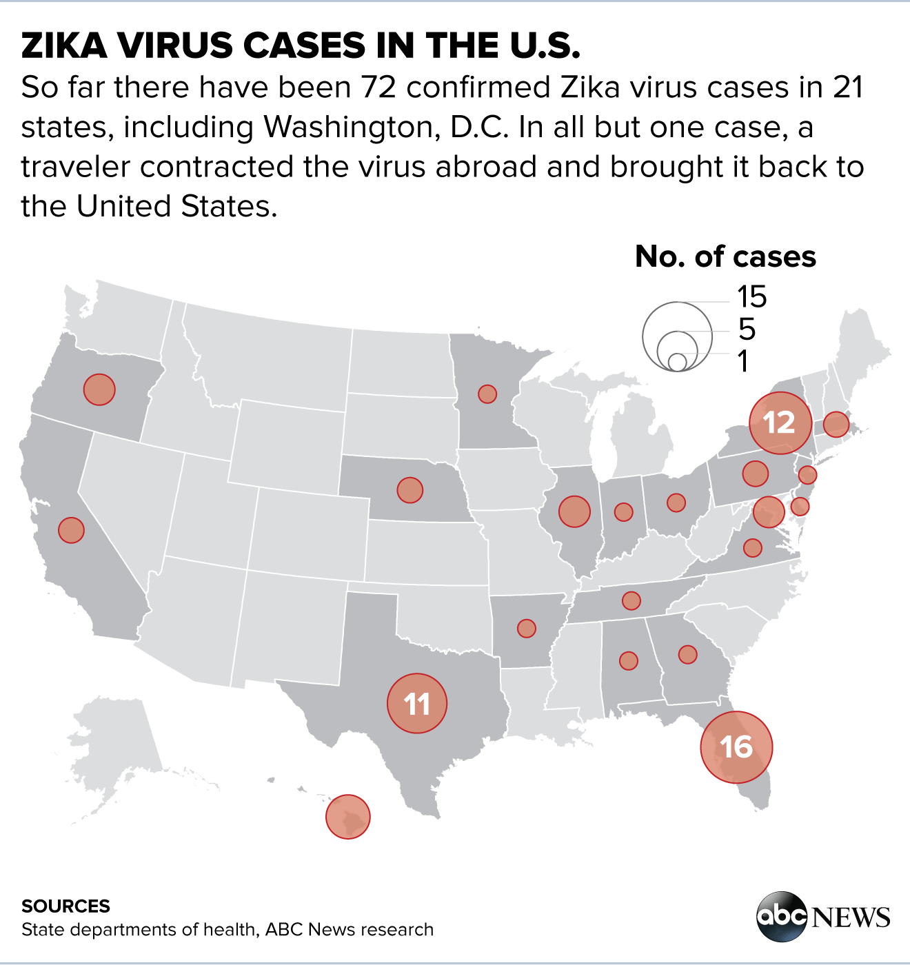Zika Virus Outbreak Updates USOC Hires Infectious Disease