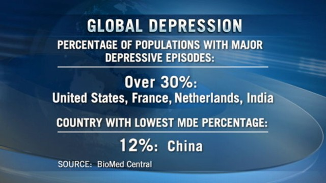 VIDEO: Study shows depression is highest in the U.S. France and the Netherlands.