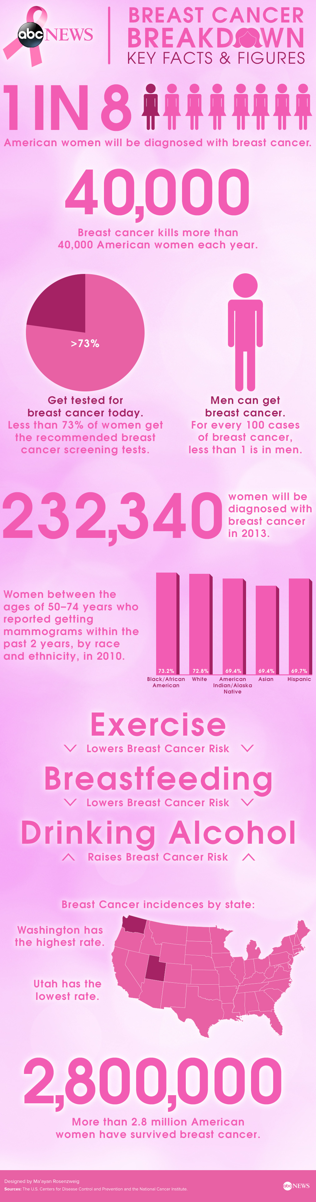 Breast Cancer Key Facts & Figures | Infographic