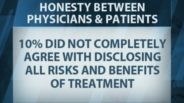VIDEO: Ten percent of physicians surveyed say they arent always honest with patients.