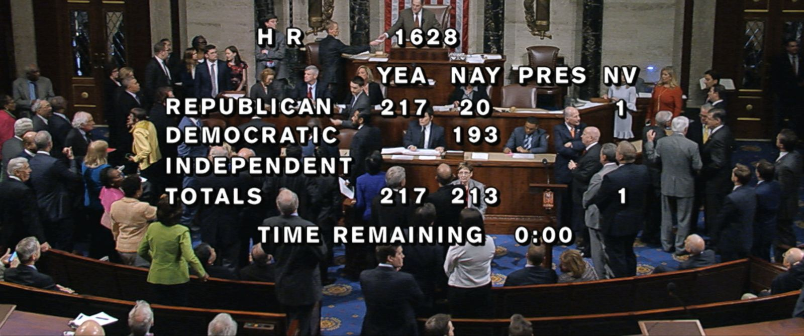 PHOTO: In this image provided by House Television, the final total on the vote on the Republicans health care bill is displayed at the Capitol in Washington on Thursday, May 4, 2017.