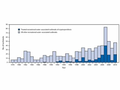 PHOTO: Waterborne disease outbreaks are on the rise, according to the CDC.