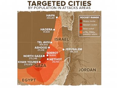 Targeted Cities by Population in Attack Areas: Israel, Gaza