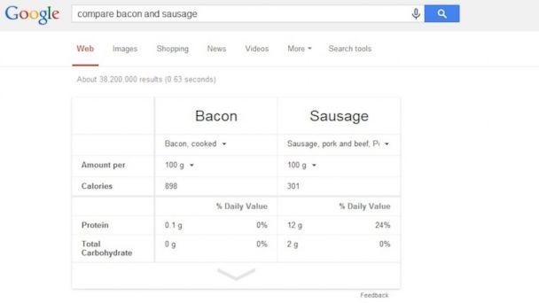 HT google comparison baconsausage tk 140327 16x9 608 Googles Nutrition Comparison Tool is a Dieters New Best Friend