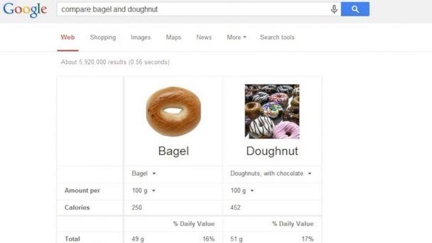 HT google comparison bageldoughnut tk 140327 16x9 608 Googles Nutrition Comparison Tool is a Dieters New Best Friend