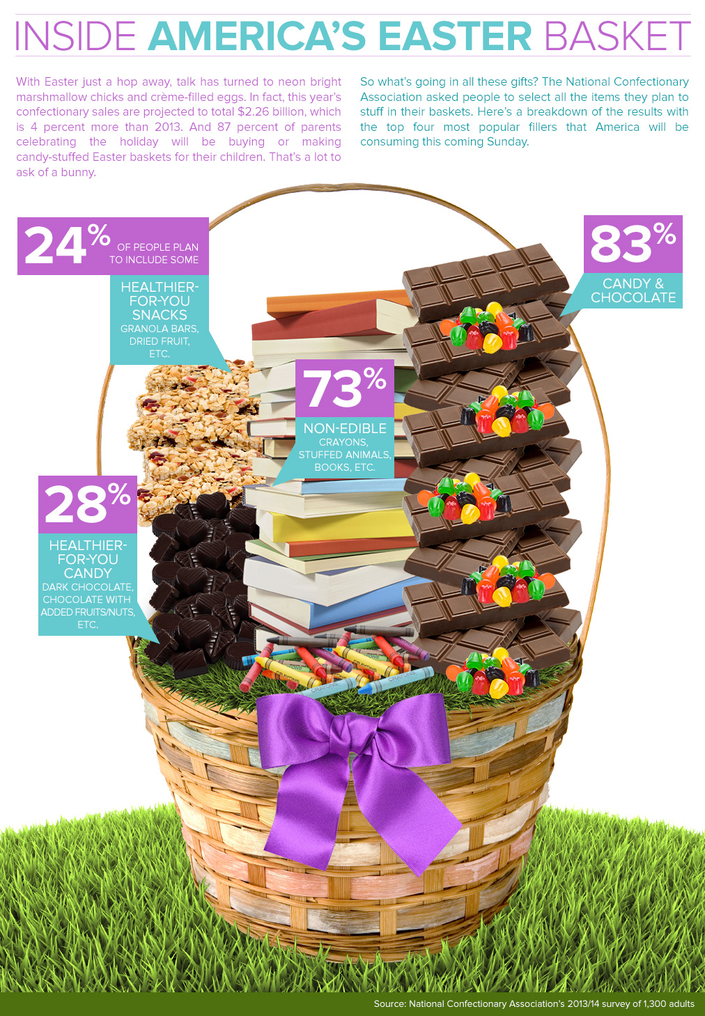 Inside America's Easter Basket Infographic