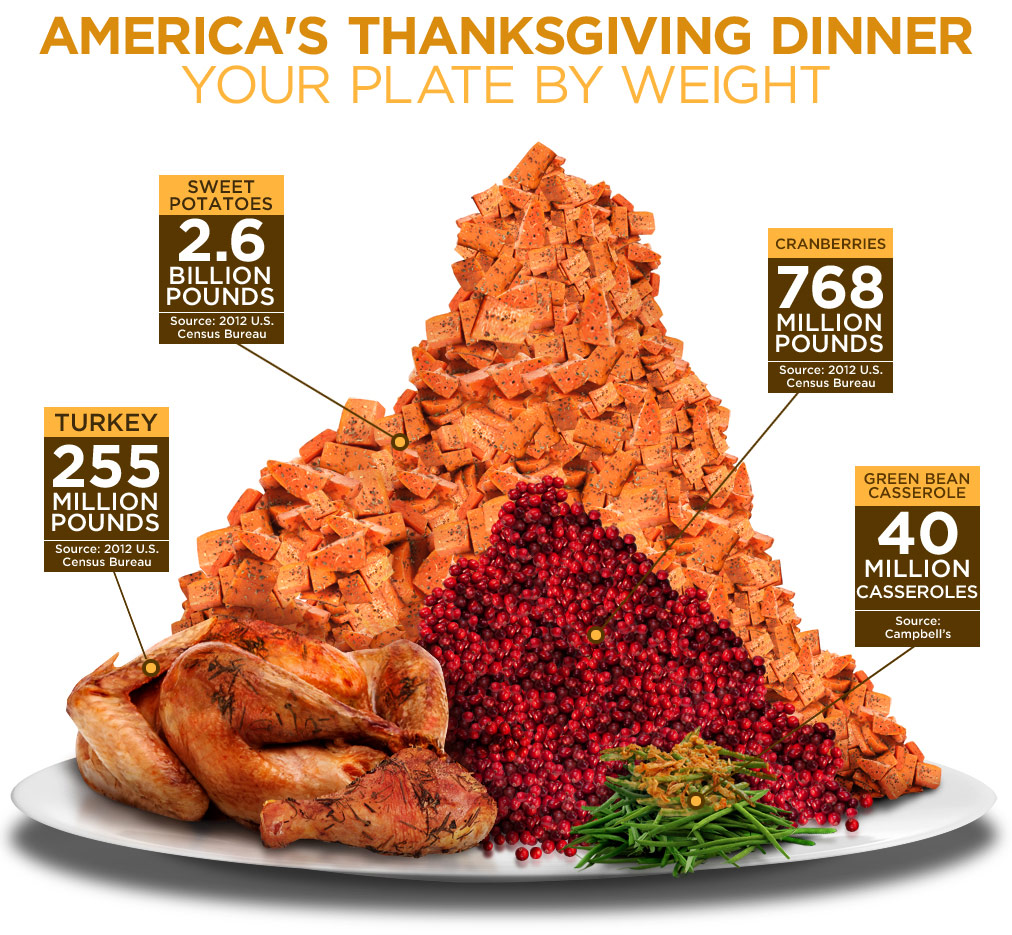 America's Thanksgiving Dinner. Your Plate By Weight.