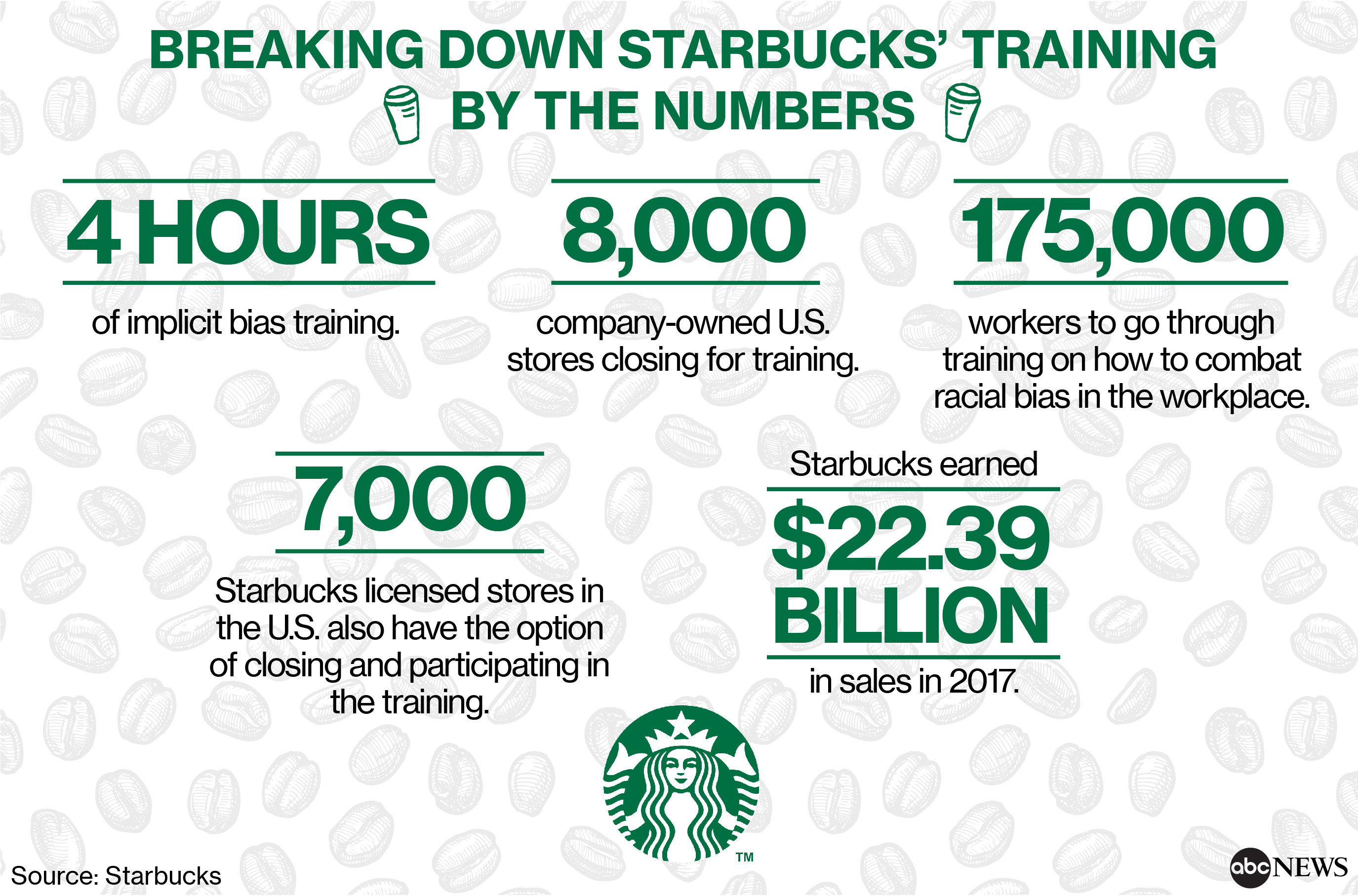 Starbucks closes 8,000 stores to give employees classes in rooting ...