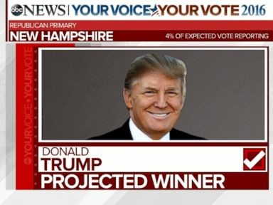 Watch:  Trump, Sanders Projected to Win New Hampshire Primaries