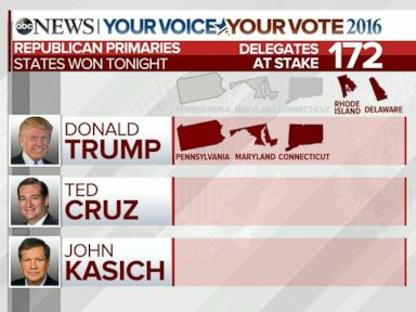 Watch:  Presidential Candidate Donald Trump Expected to Win PA, MD and CT