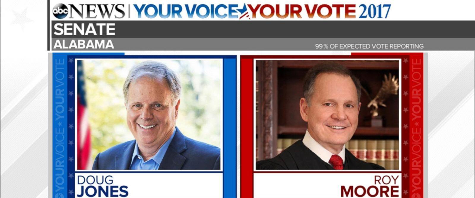 VIDEO: Special Report: Democrat Doug Jones wins Alabama senate race