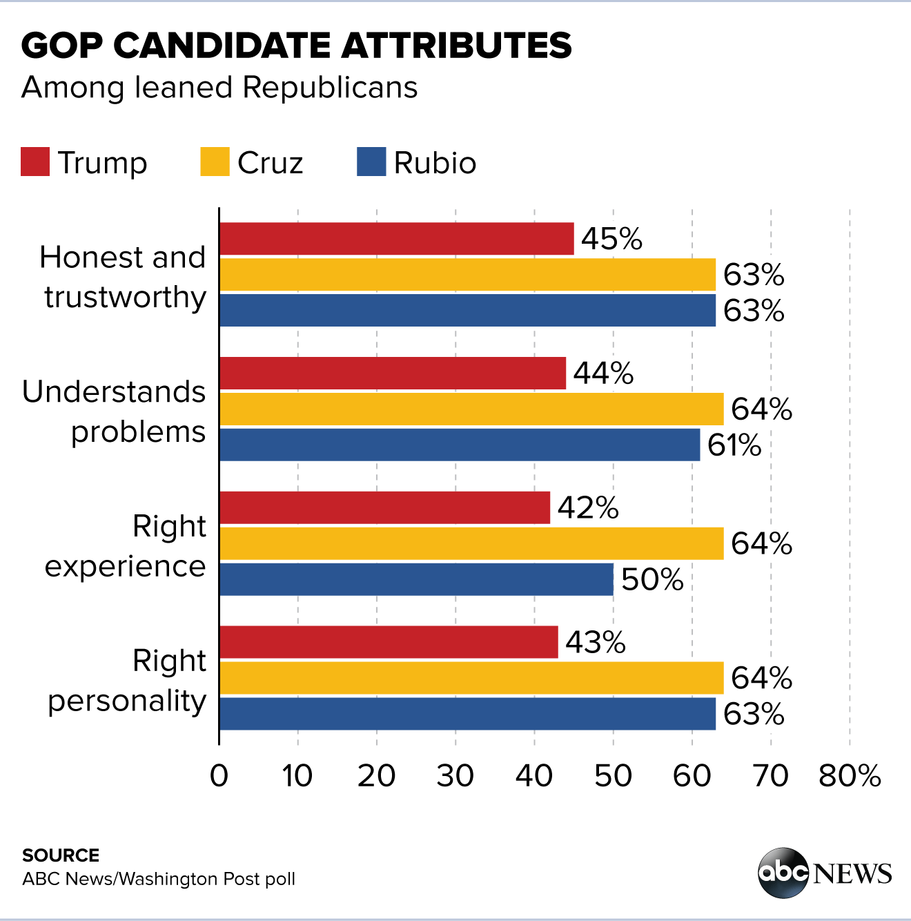 trump hits a wall in the gop his critics back a convention he trails cruz and rubio alike in all four personal attributes tested in this survey fewer than half of leaned republicans
